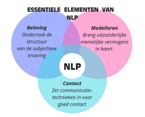 NLP informatie